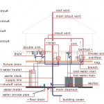 Plumbing system: hot-cold water distribution, pipe ventilation & wastewater evacuation