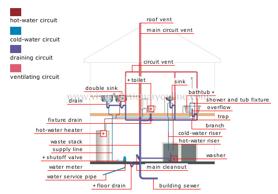 Plumbing System Hot Cold Water Distribution Pipe