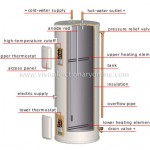 Electricity Water-heater Tank plumbing system