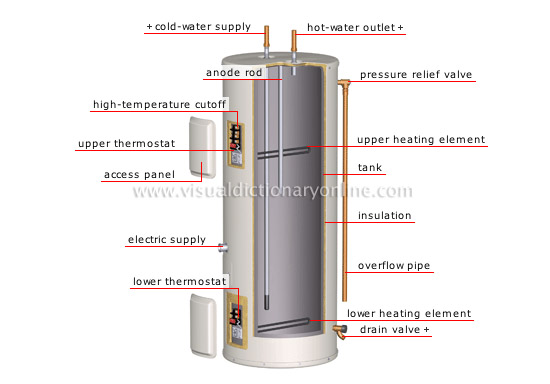 electric water-heater tank plumbing system pic